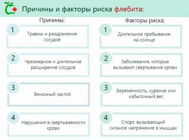 Причины воспаления вен