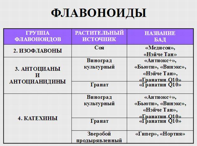 Классификация флавоноидов