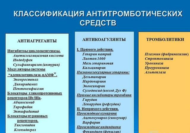 Антитромботические средства