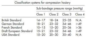 Класс компрессии
