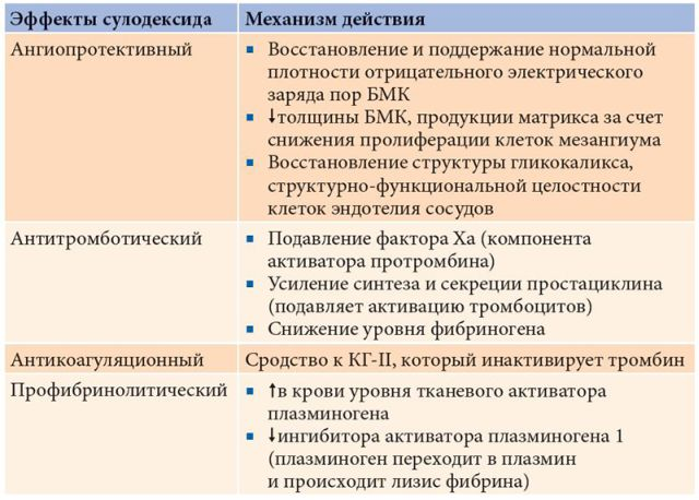 фармсвойства сулодексида