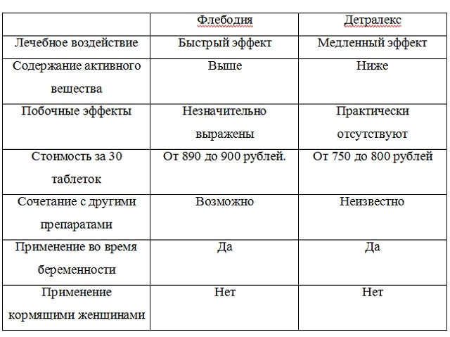 Сравнение лекарств