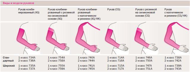 Размеры рукавов